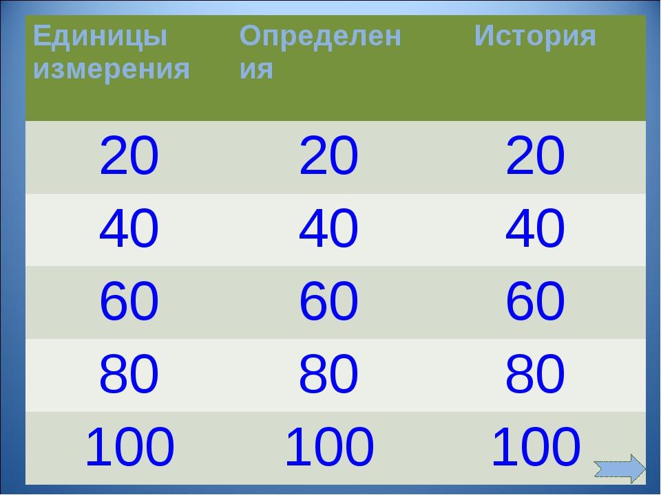 Единицы измеренияОпределения История 202020 404040 606060 808080 10...