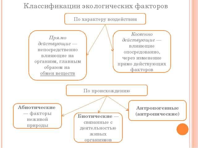 Классификации экологических факторов По характеру воздействия Прямо действующ...