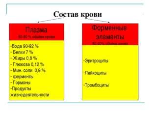 Состав крови Плазма 50-60 % объёма крови Форменные элементы 50-40% объёма кр