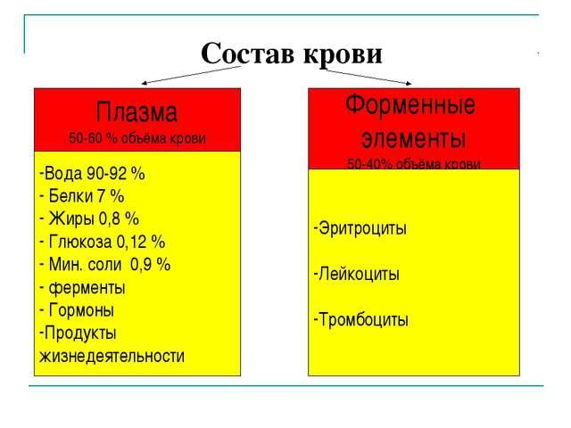 Состав крови Плазма 50-60 % объёма крови Форменные элементы 50-40% объёма кр...