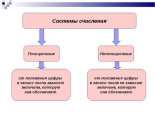 Системы счисления Позиционные Непозиционные от положения цифры в записи числа