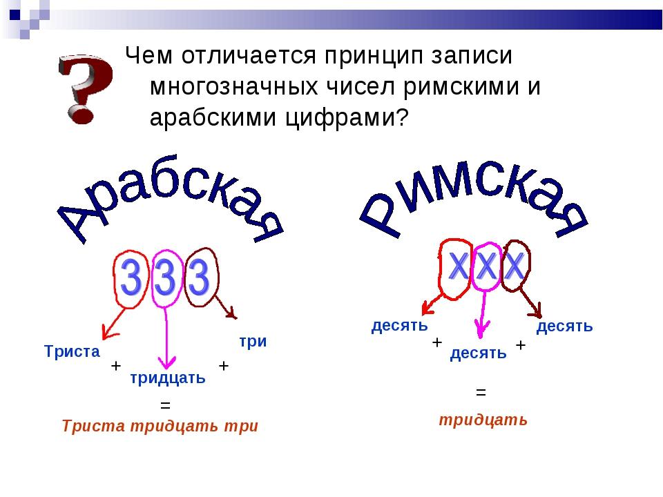 Чем отличается принцип записи многозначных чисел римскими и aрабскими цифрами...
