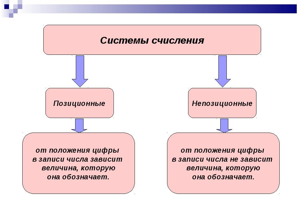 Системы счисления Позиционные Непозиционные от положения цифры в записи числа...