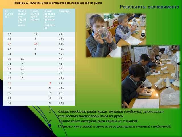 Результаты эксперимента Таблица 1. Наличие микроорганизмов на поверхности на...