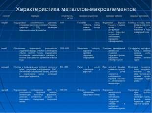 Характеристика металлов-макроэлементов элементфункциипотребность, мг/сутпр
