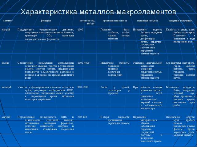 Характеристика металлов-макроэлементов элементфункциипотребность, мг/сутпр...