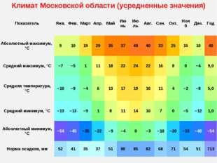 Климат Московской области (усредненные значения) ПоказательЯнв.Фев.МартА