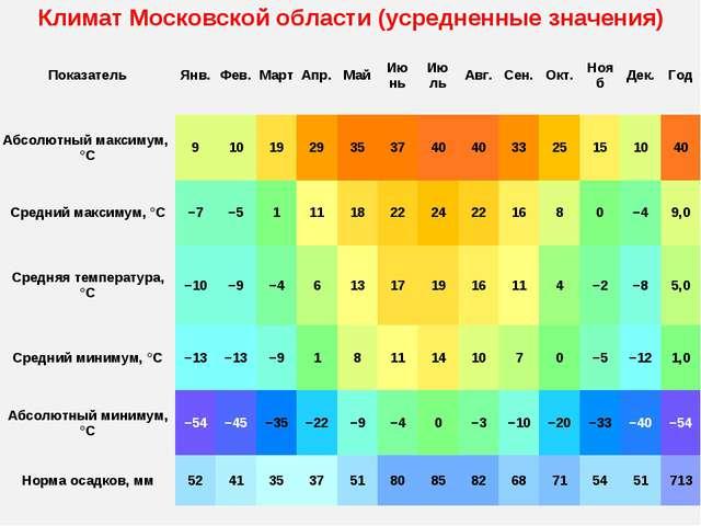 Климат Московской области (усредненные значения) ПоказательЯнв.Фев.МартА...
