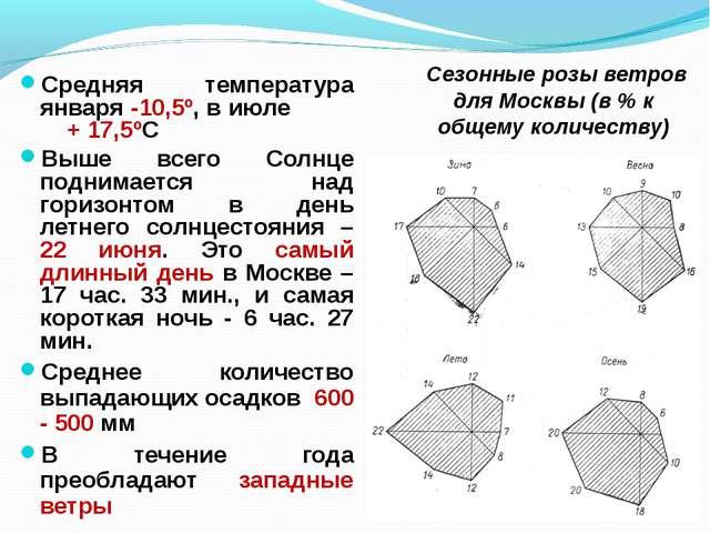 Сезонные розы ветров для Москвы (в % к общему количеству) Средняя температур...