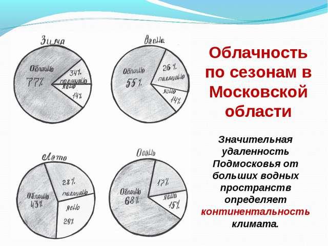 Облачность по сезонам в Московской области Значительная удаленность Подмосков...