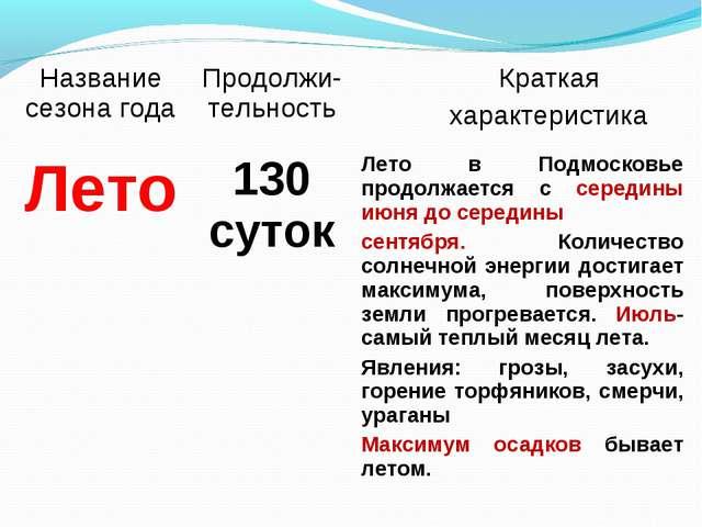 Название сезона годаПродолжи-тельность Краткая характеристика Лето130 суто...