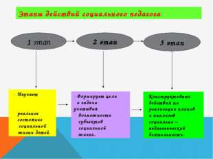 Этапы действий социального педагога. 1 этап 2 этап 3 этап - Изучает реальное