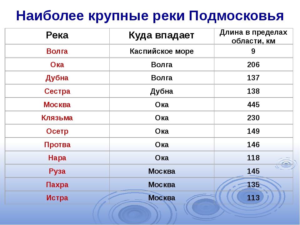 Наиболее крупные реки Подмосковья
