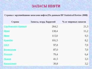 ЗАПАСЫ НЕФТИ Страны с крупнейшими запасами нефти (По данным BP Statistical Re