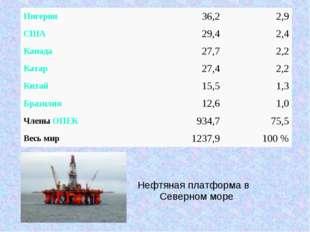 Нефтяная платформа в Северном море Нигерия36,22,9 США29,42,4 Канада27,7