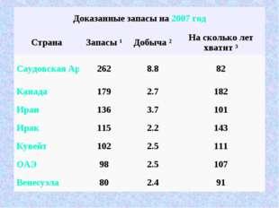 Доказанные запасы на 2007 год СтранаЗапасы 1Добыча ²На сколько лет хватит