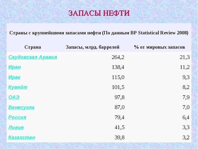 ЗАПАСЫ НЕФТИ Страны с крупнейшими запасами нефти (По данным BP Statistical Re...