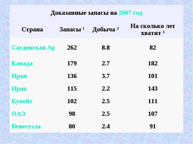 Доказанные запасы на 2007 год СтранаЗапасы 1Добыча ²На сколько лет хватит...