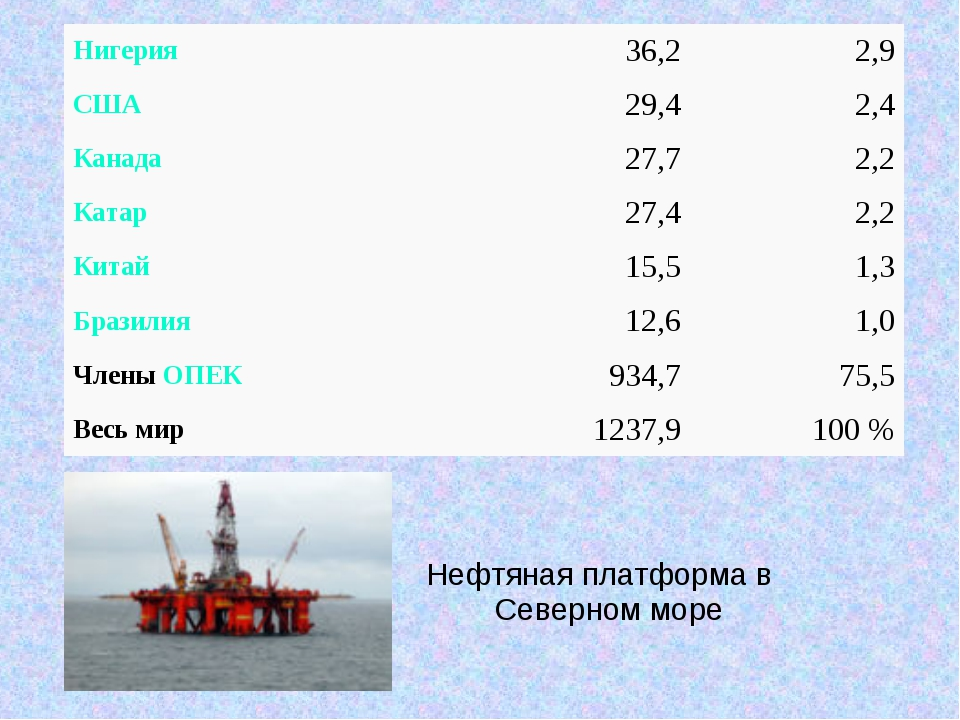 Нефтяная платформа в Северном море Нигерия36,22,9 США29,42,4 Канада27,7...