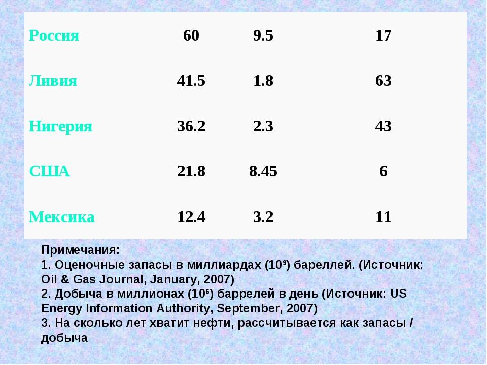 Примечания: 1. Оценочные запасы в миллиардах (109) бареллей. (Источник: Oil &...