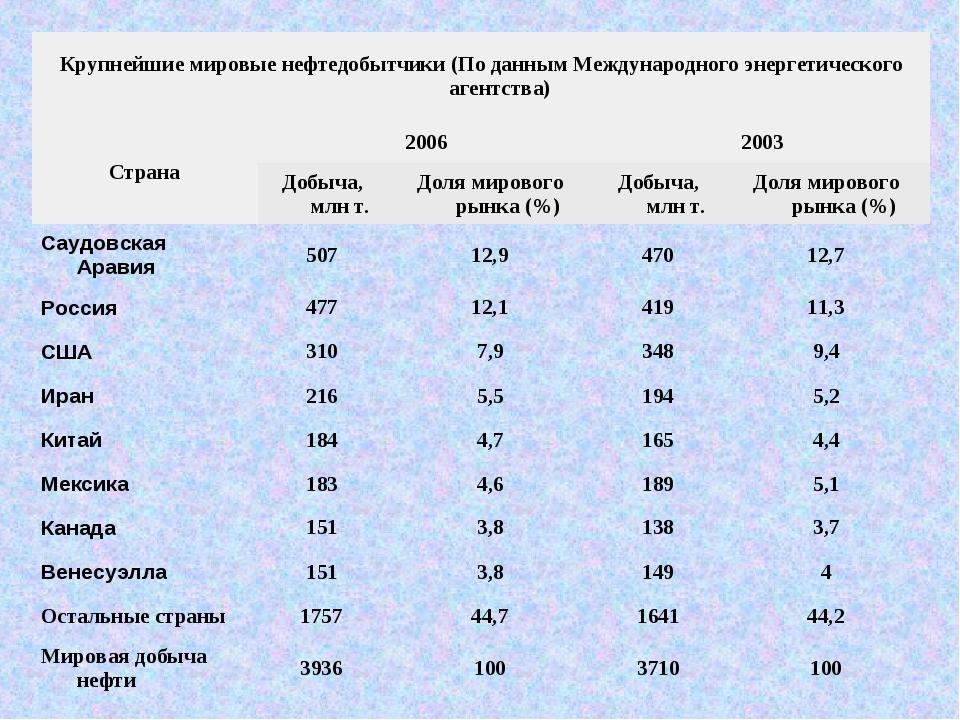 Крупнейшие мировые нефтедобытчики (По данным Международного энергетического а...