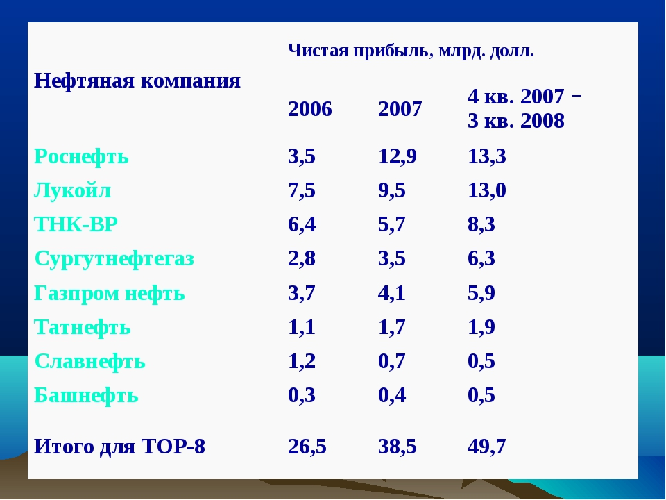 Нефтяная компанияЧистая прибыль, млрд. долл. 200620074 кв. 2007 − 3 кв. 2...