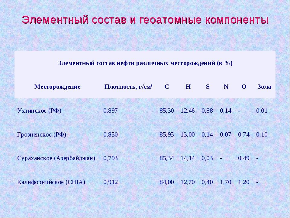 Элементный состав и геоатомные компоненты Элементный состав нефти различных м...