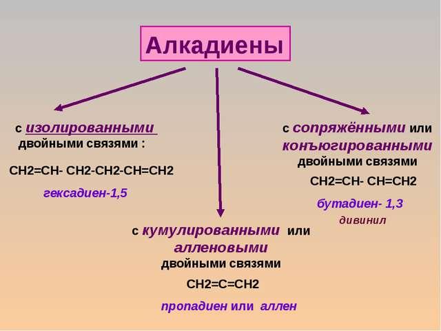 Алкадиены с изолированными двойными связями : СН2=СН- СН2-СН2-СН=СН2 с кумули...