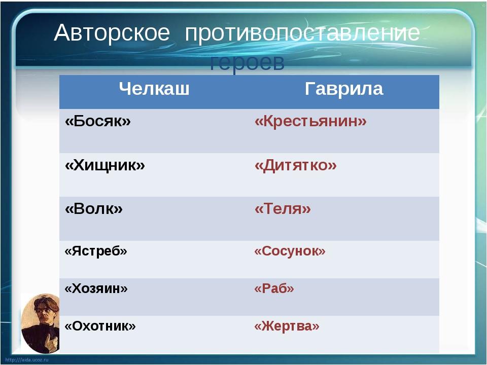 Авторское противопоставление героев ЧелкашГаврила «Босяк» «Крестьянин» «Хищ...