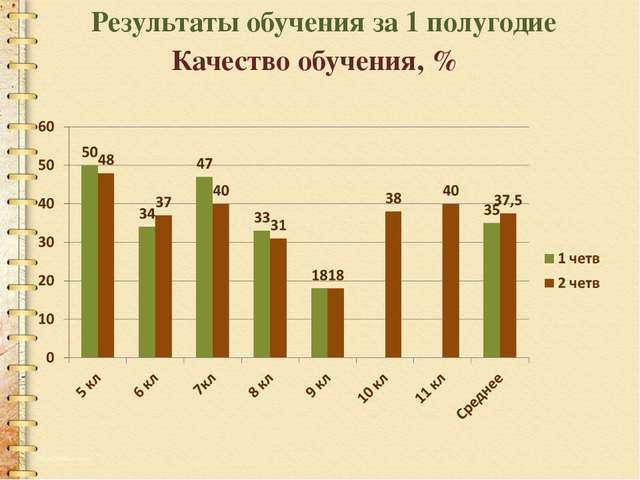 Результаты обучения за 1 полугодие Качество обучения, %