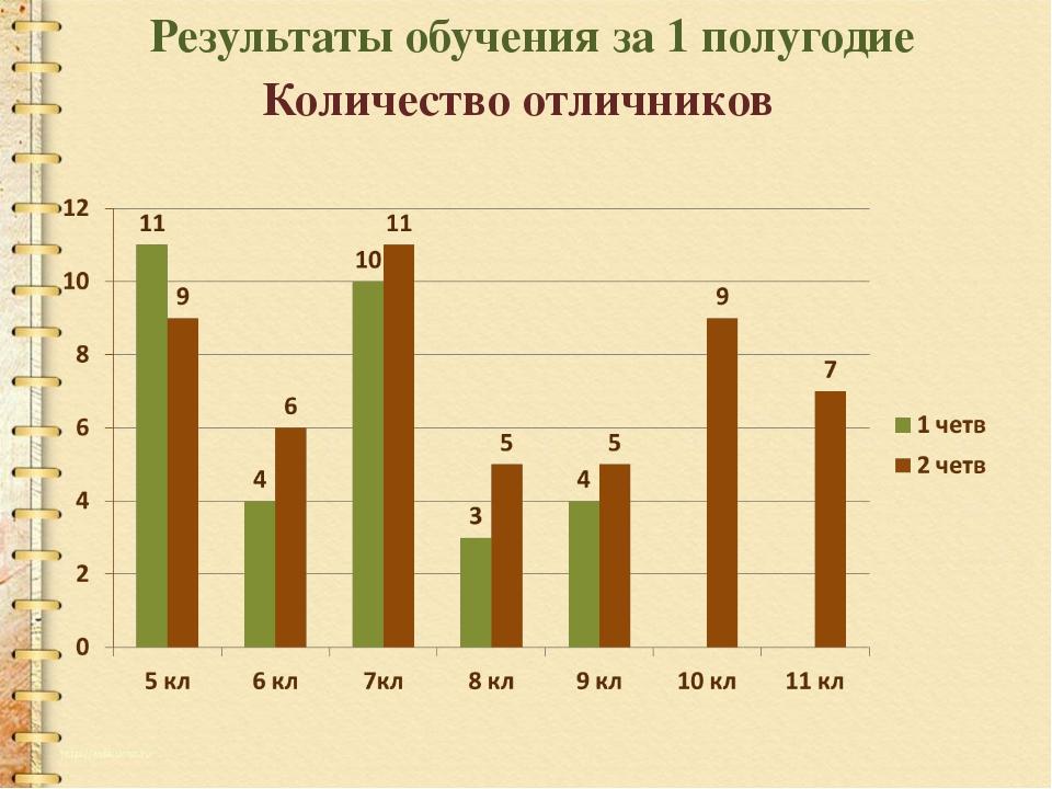 Результаты обучения за 1 полугодие Количество отличников