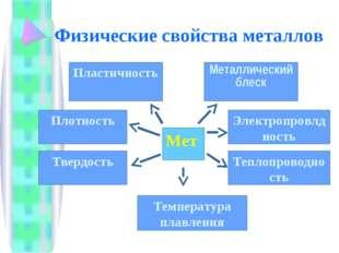 Физические свойства металлов Мет Пластичность Металлический блеск Плотность Т