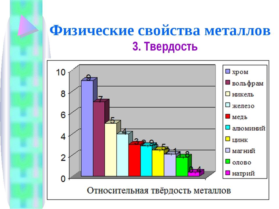 Физические свойства металлов 3. Твердость
