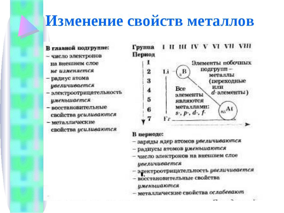 Изменение свойств металлов