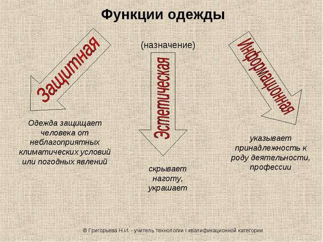 Функции одежды (назначение) Одежда защищает человека от неблагоприятных клима...