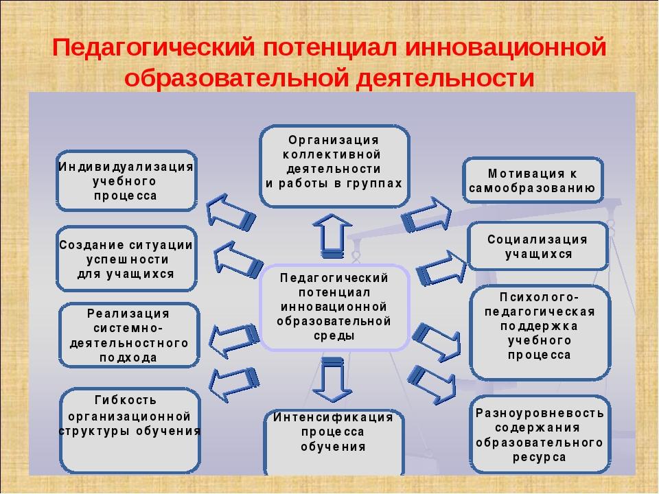 Педагогический потенциал инновационной образовательной деятельности