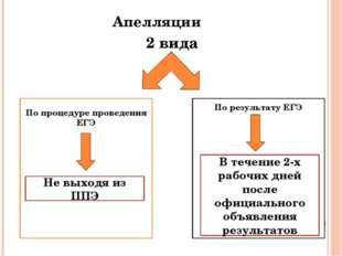 Апелляции 2 вида По процедуре проведения ЕГЭ По результату ЕГЭ Не выходя из П