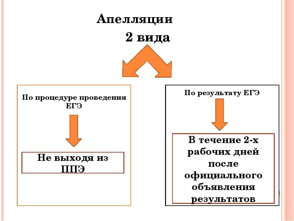 Апелляции 2 вида По процедуре проведения ЕГЭ По результату ЕГЭ Не выходя из П...