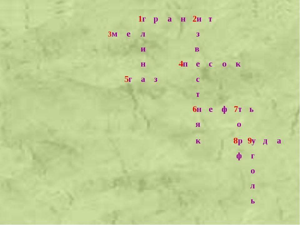 2. Любознательные (Л) 1. Наблюдательные (Н) 3. Действующие (Д) 1. Наблюдател...