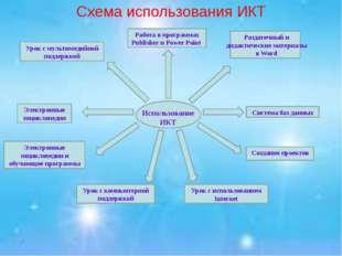 Схема использования ИКТ Использование ИКТ Электронные энциклопедии и обучающ