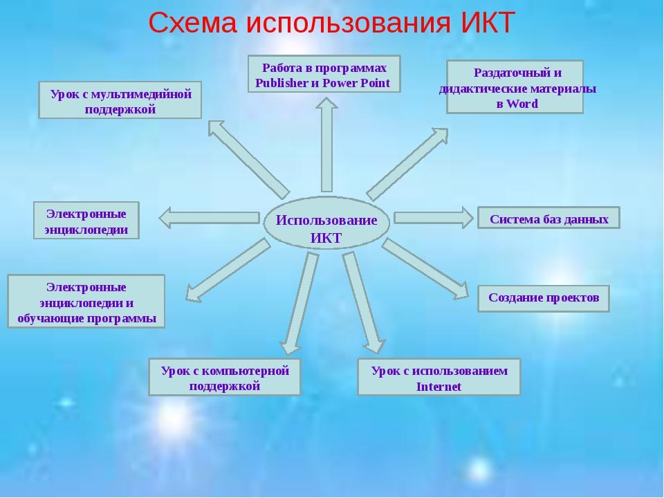 Схема использования ИКТ Использование ИКТ Электронные энциклопедии и обучающ...