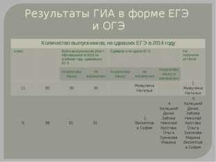Результаты ГИА в форме ЕГЭ и ОГЭ Количество выпускников, не сдавших ЕГЭ в 201