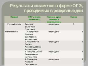 Результаты экзаменов в форме ОГЭ, проводимых в резервные дни Предмет ФИО учен
