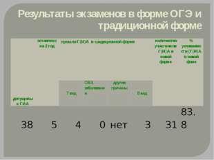 Результаты экзаменов в форме ОГЭ и традиционной форме допущены к ГИА оставлен