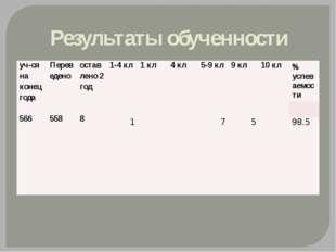 Результаты обученности уч-ся на конецгода 566 Переведено 558 оставлено2 год 8