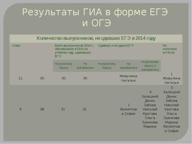 Результаты ГИА в форме ЕГЭ и ОГЭ Количество выпускников, не сдавших ЕГЭ в 201...