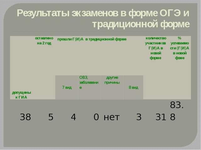 Результаты экзаменов в форме ОГЭ и традиционной форме допущены к ГИА оставлен...