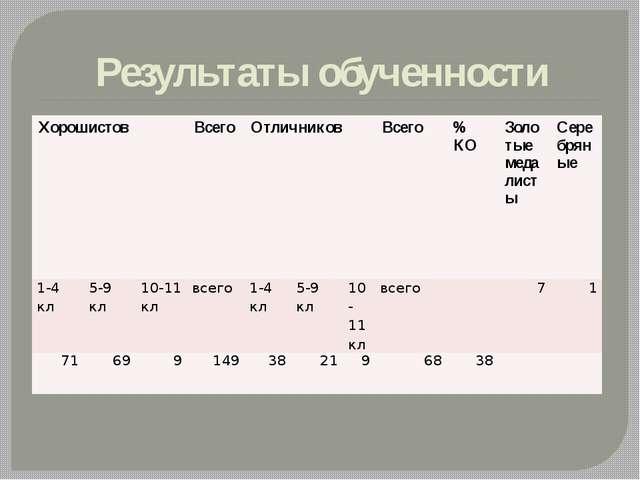 Результаты обученности Хорошистов Всего Отличников Всего % КО Золотые медалис...