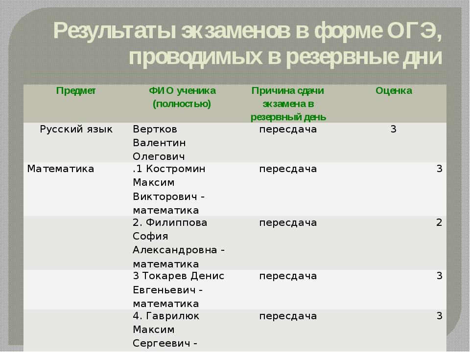 Результаты экзаменов в форме ОГЭ, проводимых в резервные дни Предмет ФИО учен...