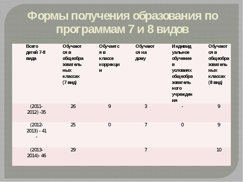 Формы получения образования по программам 7 и 8 видов Всего детей 7-8 вида Об...